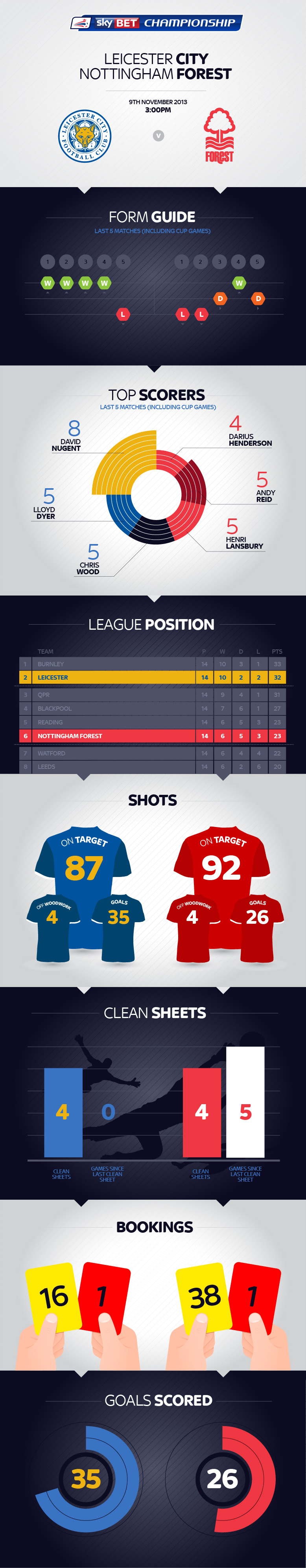 Leicester City vs Nottingham Forest Football Infographic